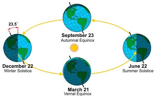 Seasons diagram (NOAA)