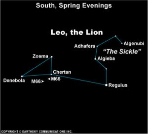 Leo diagram (earthsky)