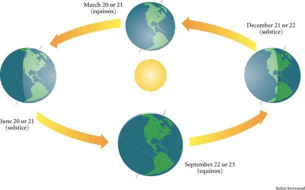 Earth-Sun Cycle