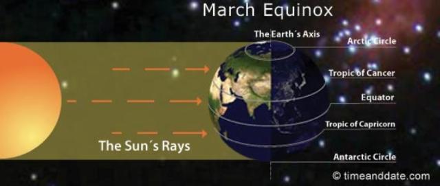 March equinox diagram