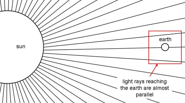Sun-to-Earth Rays