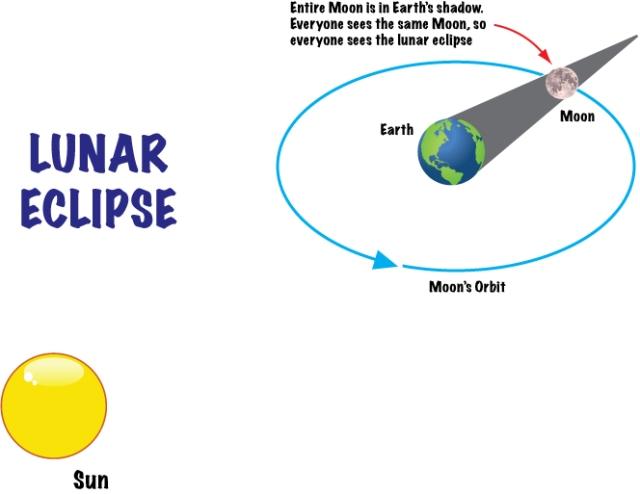 Lunar eclipse diagram