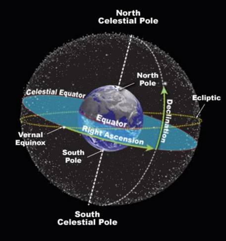 Celestial navigation diagram (University College, Cork)