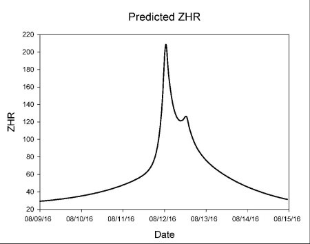 Perseids predicted ZHR (2016) [NASA]