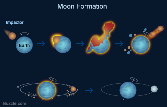 Formation of the Moon (Buzzle)